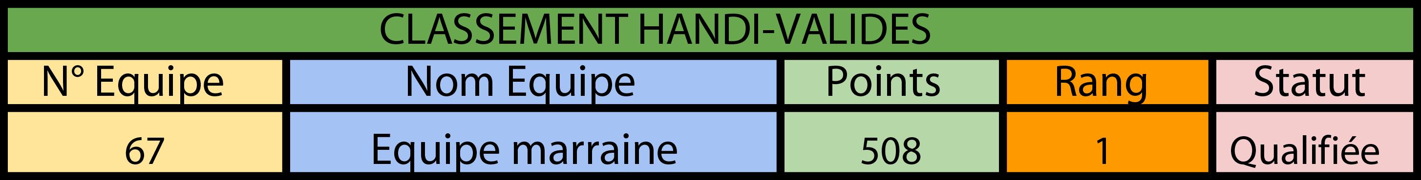 Classement Handi Prologue 2019