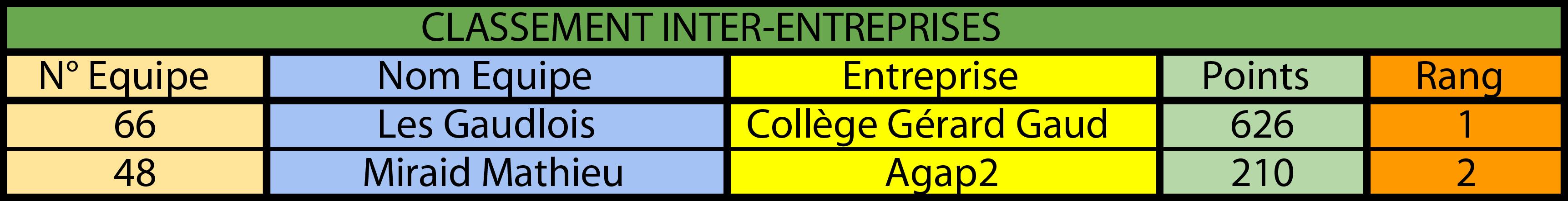 Classement interENT Prologue 2019