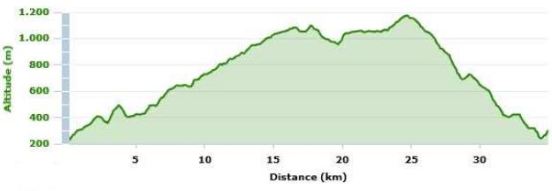 Profil du parcours du Prologue 2011